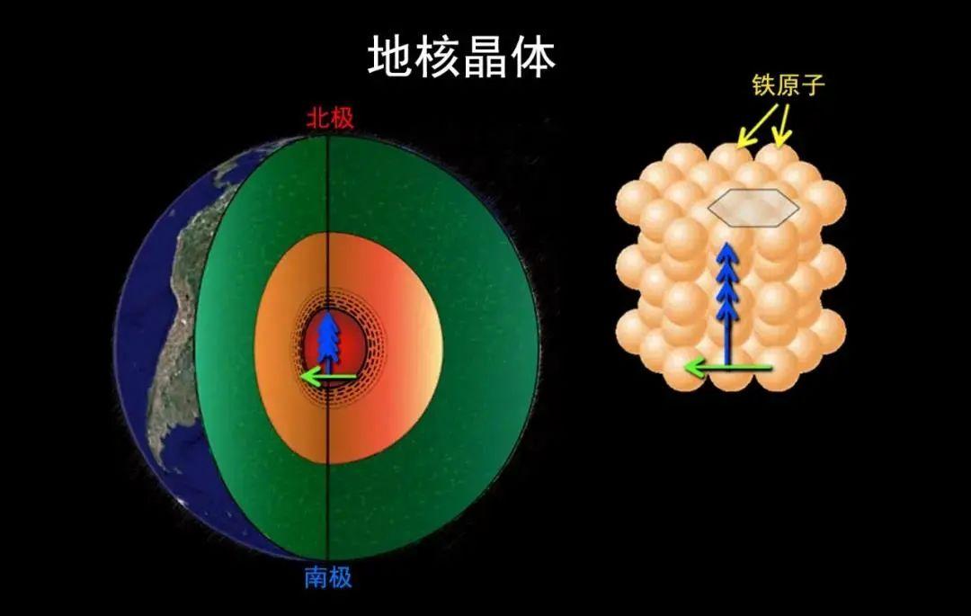 地球的核心正在变形?